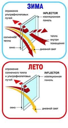 Инфлектор утепление и энергосбережение ших окон