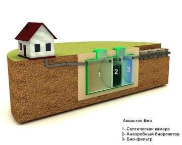 Септики, автономная канализация ООО Экопром-Юг Аквасток - Био