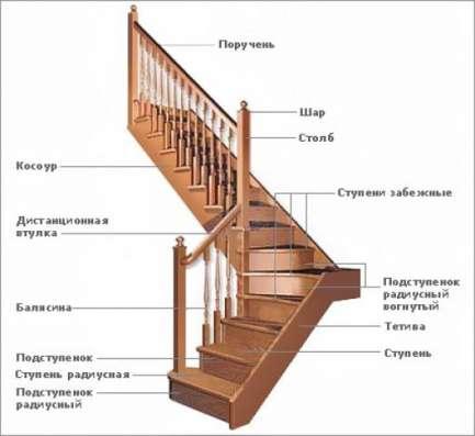 Вагонка липа осина сосна, Двери, Комплектующие для лестниц